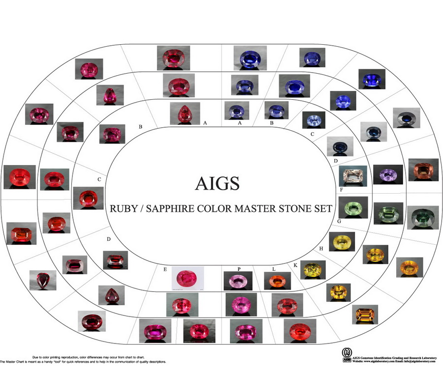 Types of Sapphires